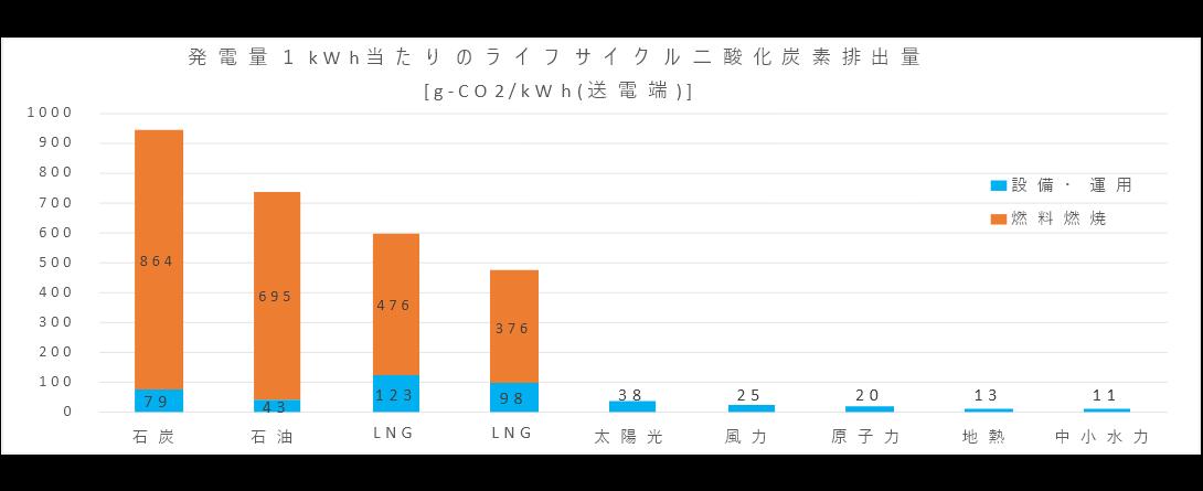 発電量1kWh当たりのライフサイクル二酸化炭素排出量